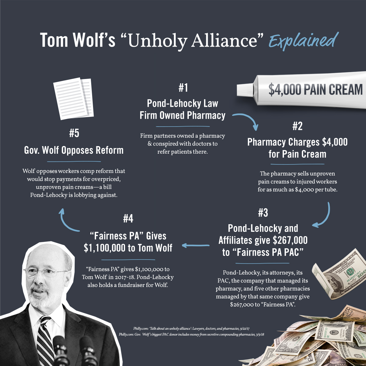 Business Groups: Wolf Must Return $1M+ Tied To Lawyer-Pharmacy Scheme